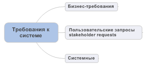 Классификация требований к системе (краткая)