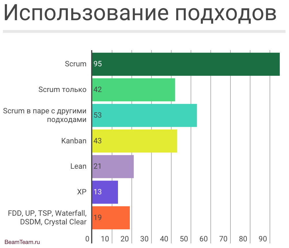 beamteam.ru_agile-approaches-2015