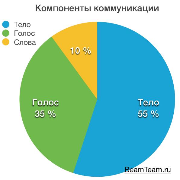 beamteam.ru_communication-components-segmentation_2