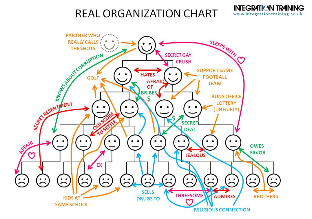 Реальная организационная структура