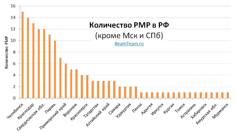 beamteamru_pmps-in-russia-2013-histogram