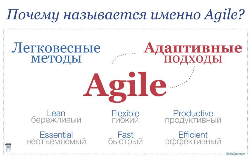 SkillsCup.com - Почему называется Agile
