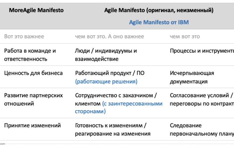 skillscup-com_Agile-manifesto_IBM_MoreAgile