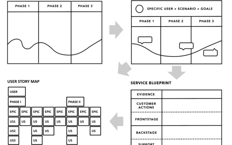 Experience-Map-Customer-Journey-Map-Service-Blueprint-User-Story-Map-scheme